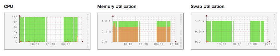 images/install/memory_utilization.png