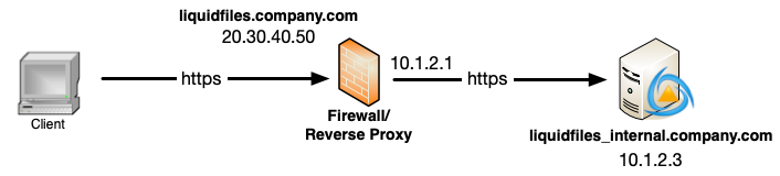 images/system/reverse_proxy/network_flow.png